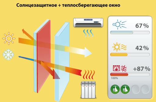 Солнцезащитный и теплосберегающий стеклопакет