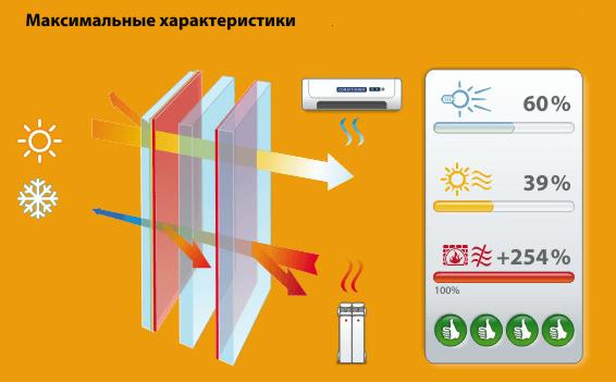 Максимальные характеристики стеклопакетов