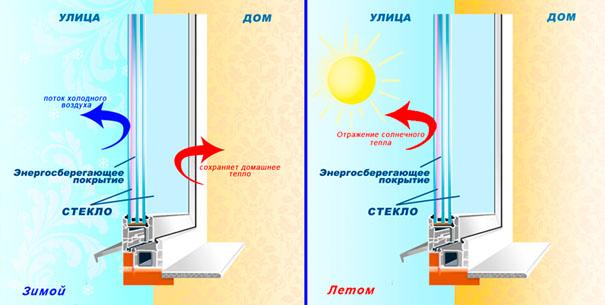 Энергосберегающие металлопластиковые окна